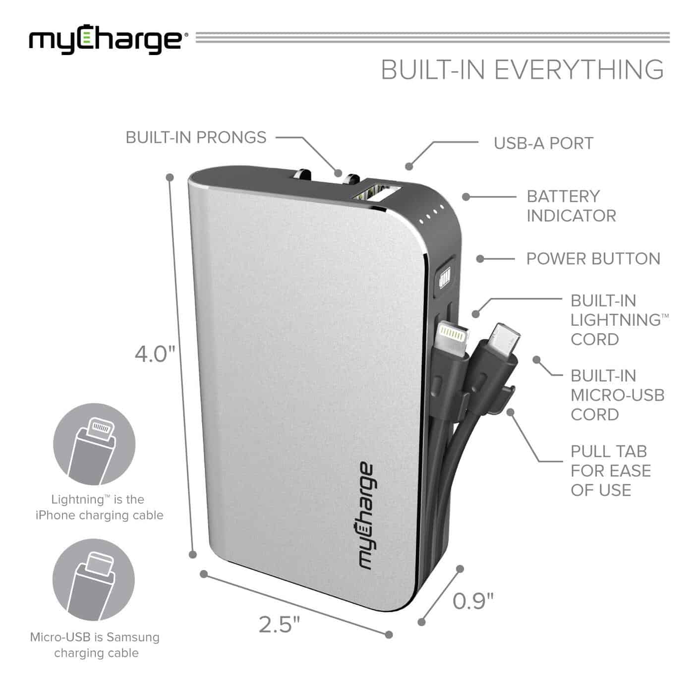 mycharge diagram showing what all the parts are: usb and lightning cords built in, wall outlet prongs in the back