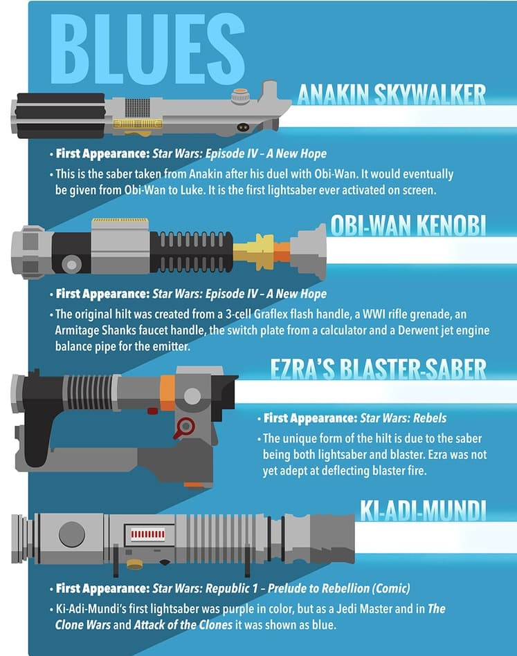 chart of all the blue Jedi light sabers from Star Wars