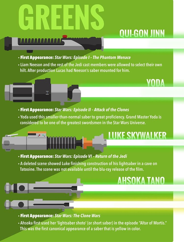 chart of Green Jedi light sabers from Star Wars